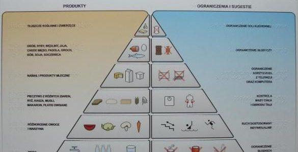 Innowacyjna tablica edukacyjna nt. zdrowego stylu życia dla osób niewidomych